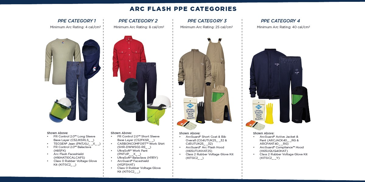 arc flash ppe categories