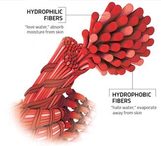 Hydrophilic Fibers