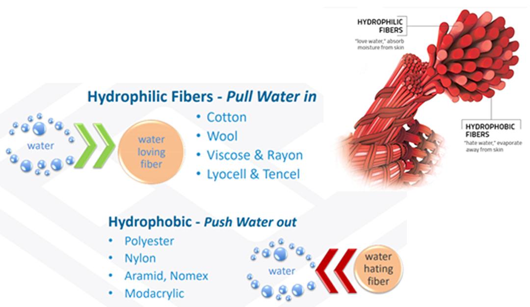 Hydro Fibers